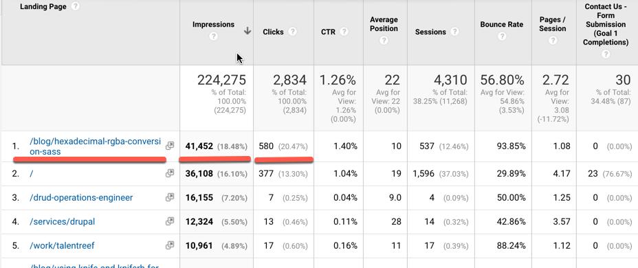 Google Analytics report for NEWMEDIA blog